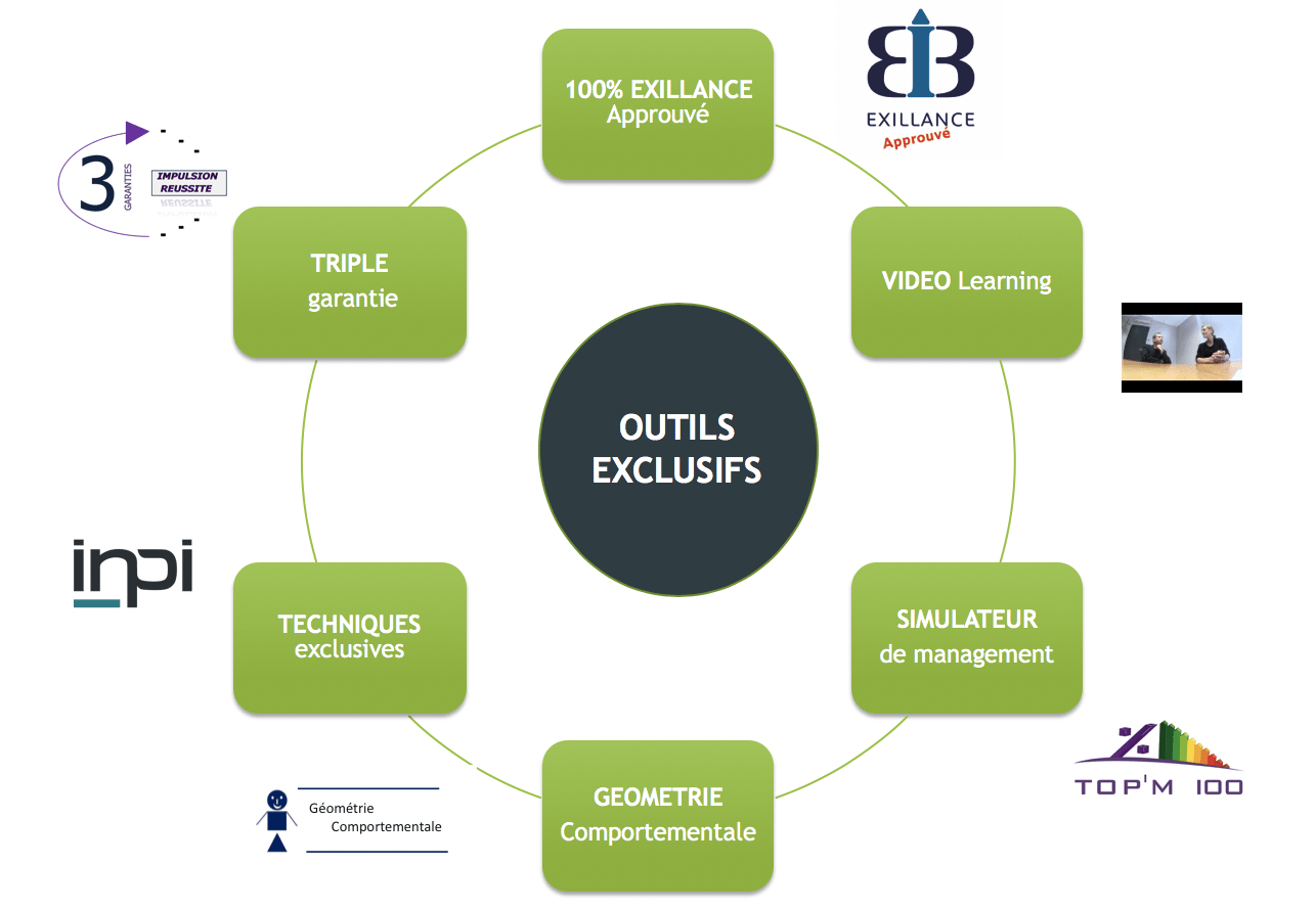 outils exclusifs Axentiel